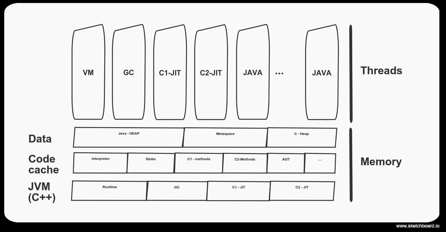 JVM_compiler_threads